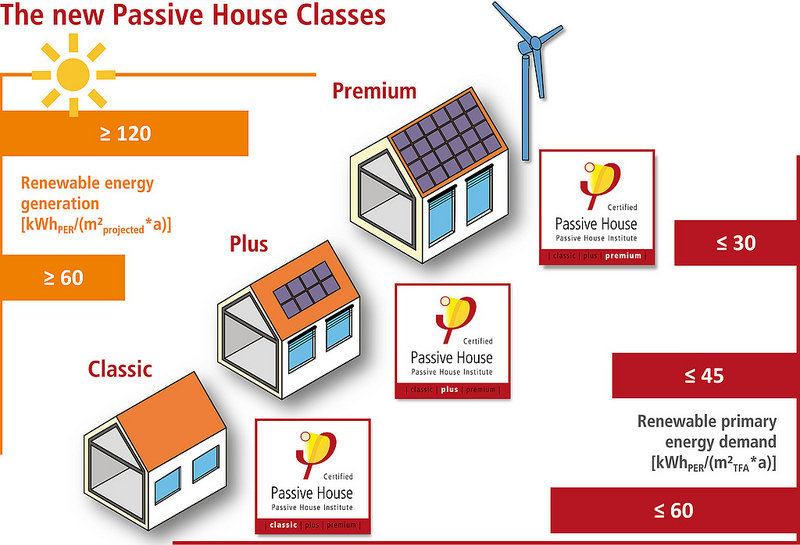 Passive house certification levels